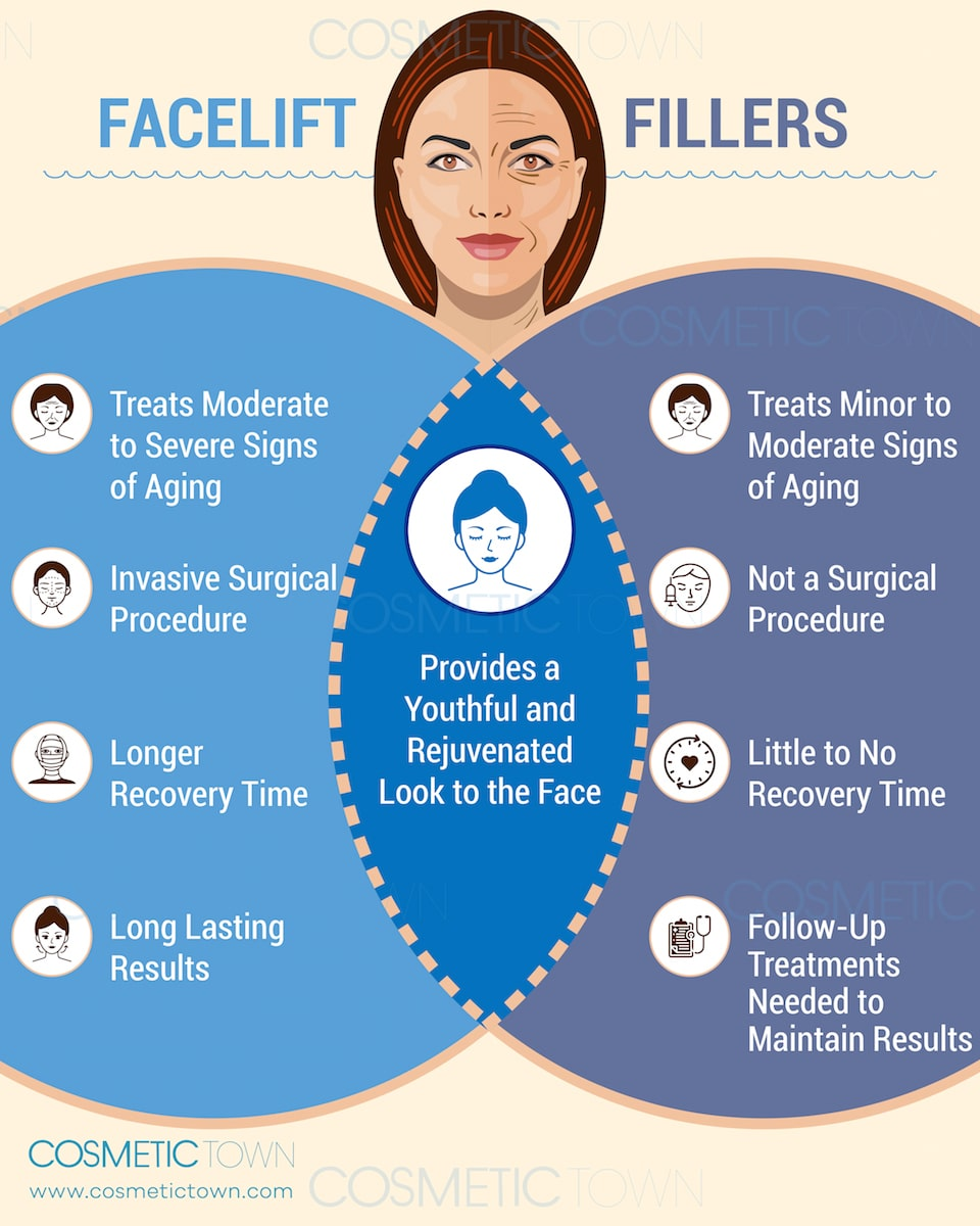 Facelift vs fillers know the difference between the two